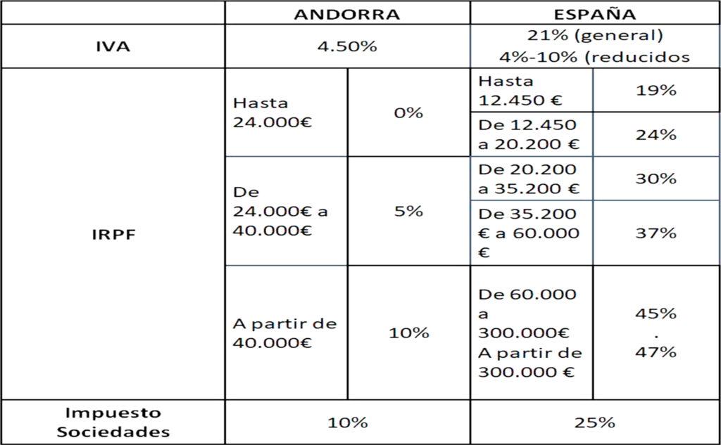 Comparación fiscalidad Andorra - España